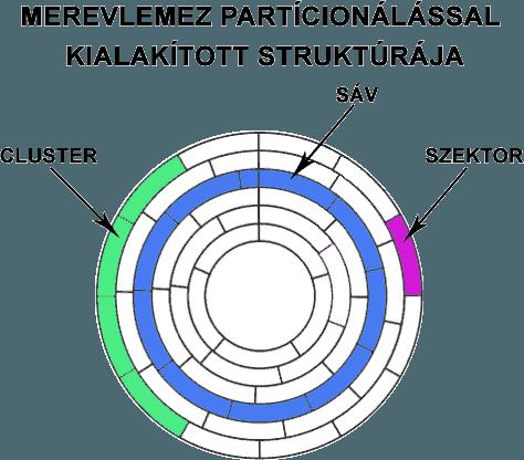A merelemez partícionálással, és formázással kialakítot struktúrája.